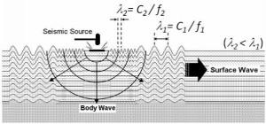 Surface wave analysis 1