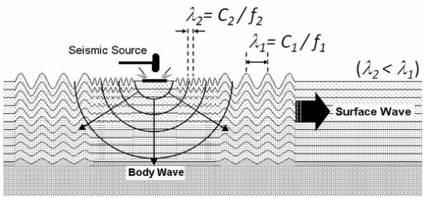 Multichannel Analysis Of Surface Waves Masw Geoexpert