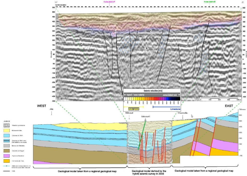Upper picture, hybrid seismic section recorded and interpreted by GeoExpert. Numerous reflection events, occasionally rather discontinous, are portrayed. Decompaction zones and faults are in evidence (hatched in blue colour). Lower picture, the geological cross section across the Gourgenay - Charmoille basin updated by the seismic results and by the inclined exploration well.
