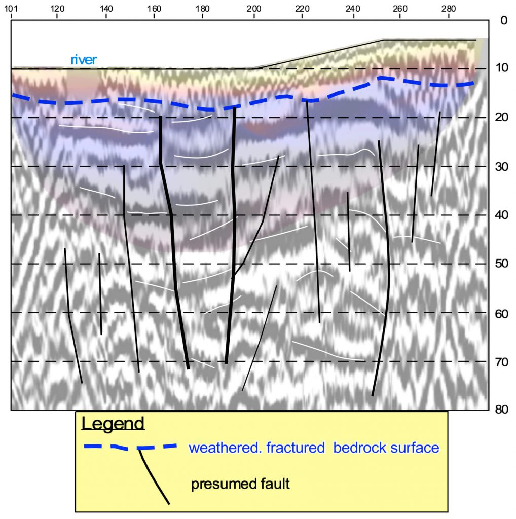 Environment Example 1 - Interpreted hybrid seismic section