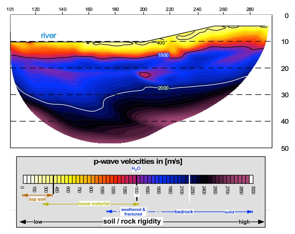 Environment Example 1 - Refraction tomography drived seismic velocity field
